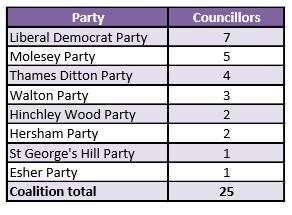 Coalition Numbers