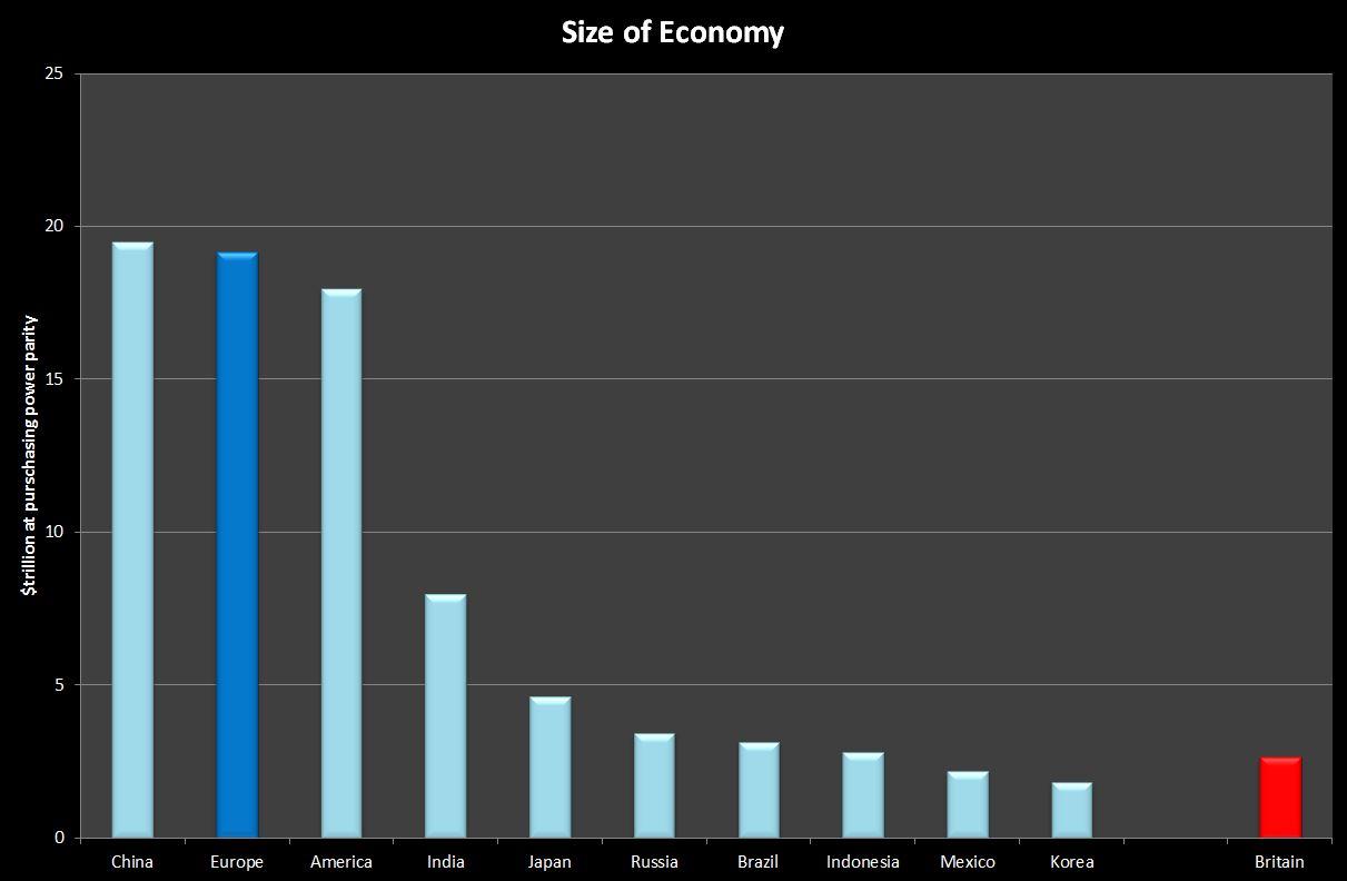 Size of Economy-01