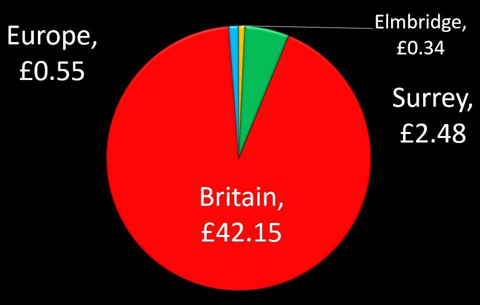 Tax Pie Chart-01